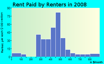 Rent paid by renters in 2009 in Polytechnic in Fort Worth neighborhood in TX