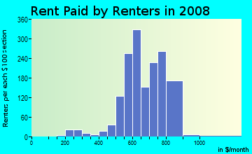 Rent paid by renters in 2009 in Hallmark-Camelot in Fort Worth neighborhood in TX