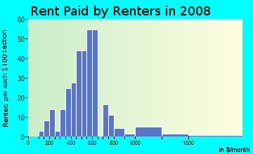 Rent paid by renters in 2009 in Bluebonnet Place in Fort Worth neighborhood in TX