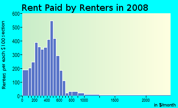 Rent paid by renters in 2009 in Morningside in Fort Worth neighborhood in TX
