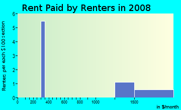 Rent paid by renters in 2009 in Wells Point in Pflugerville neighborhood in TX