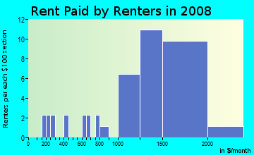 Rent paid by renters in 2009 in Indian Creek in Laguna Hills neighborhood in CA