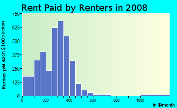 Rent paid by renters in 2009 in Segundo Barrio in El Paso neighborhood in TX