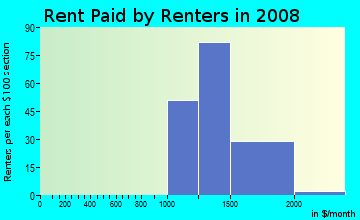 Rent paid by renters in 2009 in Acacia Knolls in Laguna Hills neighborhood in CA
