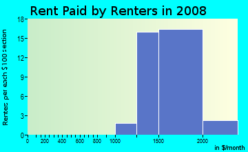 Rent paid by renters in 2009 in Pacesetter in Laguna Niguel neighborhood in CA