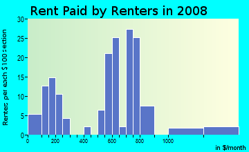 Rent paid by renters in 2009 in Range Drive in Mesquite neighborhood in TX