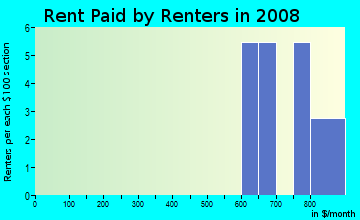 Rent paid by renters in 2009 in Santa Garza in Dallas neighborhood in TX