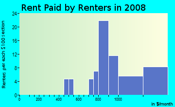 Rent paid by renters in 2009 in Timberland in Mesquite neighborhood in TX