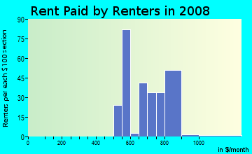 Rent paid by renters in 2009 in Town Centre Village in Mesquite neighborhood in TX