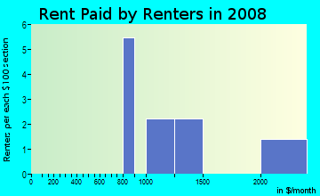 Rent paid by renters in 2009 in Franklin Hills in Flower Mound neighborhood in TX