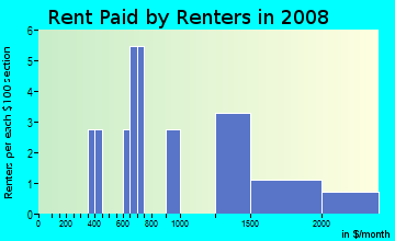 Rent paid by renters in 2009 in Glenwick Estates in Flower Mound neighborhood in TX