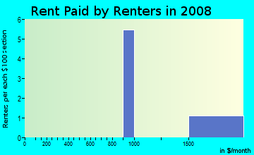 Rent paid by renters in 2009 in Lakeview Estates in Flower Mound neighborhood in TX