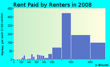 Rent paid by renters in 2009 in Laguna Niguel North in Laguna Niguel neighborhood in CA