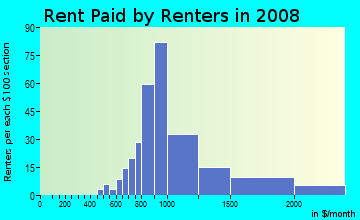 Rent paid by renters in 2009 in Lakewood Country Club in Lakewood neighborhood in CA