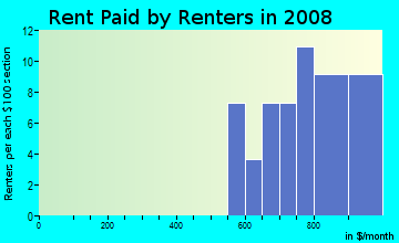 Rent paid by renters in 2009 in Summit Plaza in Round Rock neighborhood in TX
