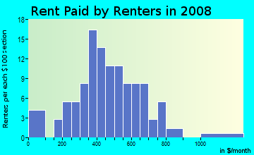 Rent paid by renters in 2009 in Dellwood Park in Bryan neighborhood in TX