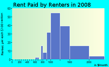 Rent paid by renters in 2009 in Ridgemont in Mission Viejo neighborhood in CA
