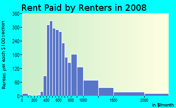 Rent paid by renters in 2009 in Clarksville in Austin neighborhood in TX