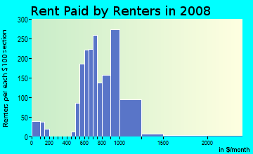 Rent paid by renters in 2009 in Cherry Creek in Austin neighborhood in TX
