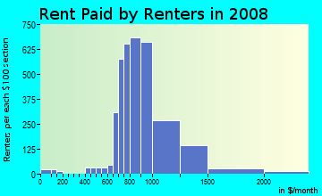 Rent paid by renters in 2009 in Great Hills in Austin neighborhood in TX