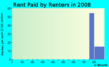 Rent paid by renters in 2009 in Convention Center District in Austin neighborhood in TX