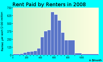 Rent paid by renters in 2009 in Richland Hills in Waco neighborhood in TX