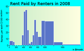 Rent paid by renters in 2009 in Mountainview in Waco neighborhood in TX