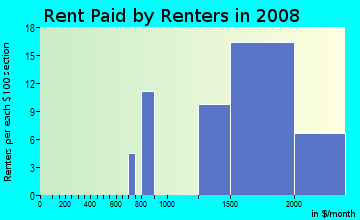 Rent paid by renters in 2009 in Madrid Del Lago in Mission Viejo neighborhood in CA