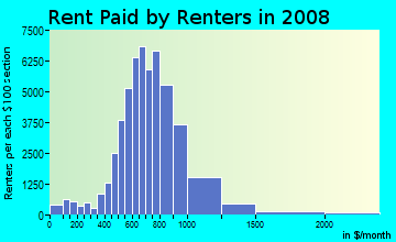 Rent paid by renters in 2009 in South Austin in Austin neighborhood in TX