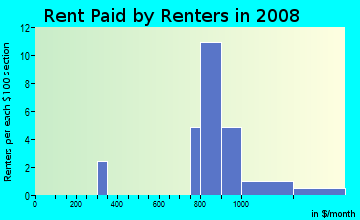 Rent paid by renters in 2009 in Waterfall Crossing in Richardson neighborhood in TX