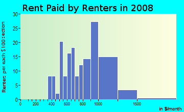 Rent paid by renters in 2009 in Richardson Heights in Richardson neighborhood in TX