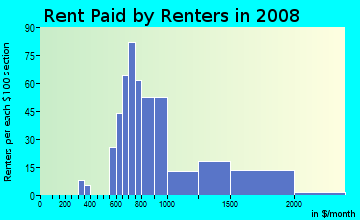 Rent paid by renters in 2009 in Duck Creek in Richardson neighborhood in TX