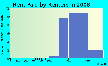 Rent paid by renters in 2009 in Finisterra on the Lake in Mission Viejo neighborhood in CA
