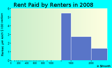 Rent paid by renters in 2009 in Imperial Heights in Midland neighborhood in TX