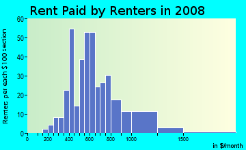 Rent paid by renters in 2009 in Texas Christian University District in Fort Worth neighborhood in TX