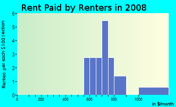 Rent paid by renters in 2009 in Alamo Heights in Midland neighborhood in TX