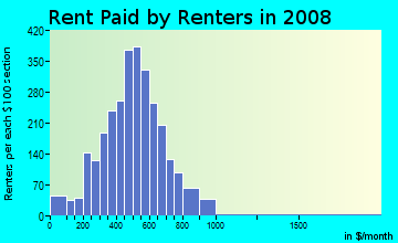 Rent paid by renters in 2009 in Sansom Park in Fort Worth neighborhood in TX