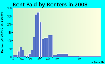 Rent paid by renters in 2009 in Diamond Hill in Fort Worth neighborhood in TX
