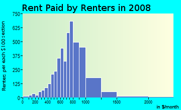 Rent paid by renters in 2009 in Fossil Creek in Fort Worth neighborhood in TX