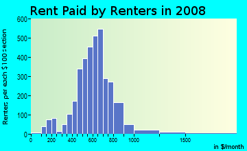 Rent paid by renters in 2009 in East Fort Worth in Fort Worth neighborhood in TX