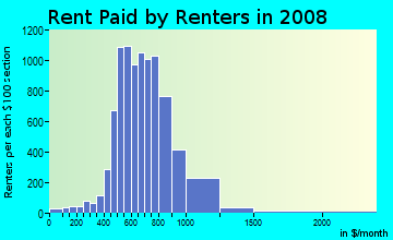 Rent paid by renters in 2009 in Candleridge in Fort Worth neighborhood in TX