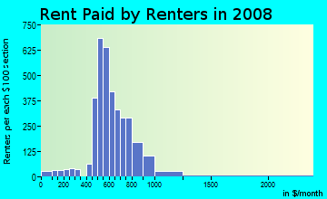 Rent paid by renters in 2009 in Woodlands on the Creek in Dallas neighborhood in TX