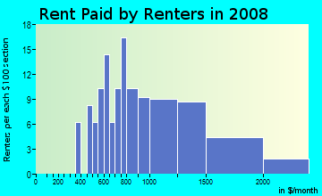 Rent paid by renters in 2009 in Greenwood in Midland neighborhood in TX