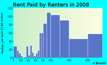 Rent paid by renters in 2009 in Victory Park in Dallas neighborhood in TX