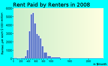 Rent paid by renters in 2009 in Vickery Meadows in Dallas neighborhood in TX