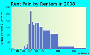 Rent paid by renters in 2009 in Preston Highlands in Dallas neighborhood in TX
