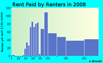 Rent paid by renters in 2009 in Preston Center in Dallas neighborhood in TX