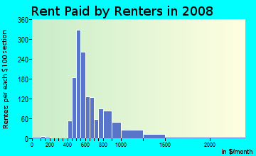 Rent paid by renters in 2009 in Old Lake Highlands in Dallas neighborhood in TX