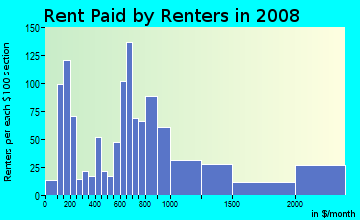 Rent paid by renters in 2009 in Platinum Corridor in Dallas neighborhood in TX
