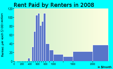 Rent paid by renters in 2009 in Melshire Estates in Dallas neighborhood in TX